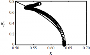 amplitude predictions from weakly nonlinear theory