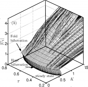 3D Bifurcation surface