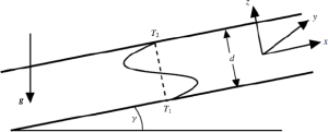 inclined layer convection cell